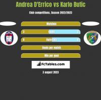 Andrea D'Errico vs Karlo Butic h2h player stats