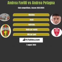 Andrea Favilli vs Andrea Petagna h2h player stats