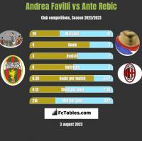 Andrea Favilli vs Ante Rebic h2h player stats