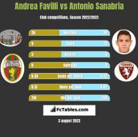 Andrea Favilli vs Antonio Sanabria h2h player stats