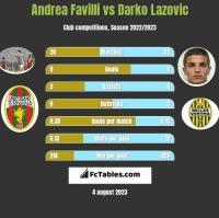 Andrea Favilli vs Darko Lazovic h2h player stats