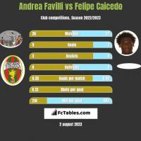 Andrea Favilli vs Felipe Caicedo h2h player stats