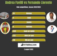 Andrea Favilli vs Fernando Llorente h2h player stats