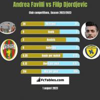 Andrea Favilli vs Filip Djordjevic h2h player stats