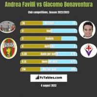Andrea Favilli vs Giacomo Bonaventura h2h player stats