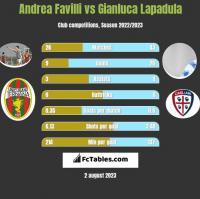 Andrea Favilli vs Gianluca Lapadula h2h player stats