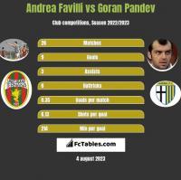 Andrea Favilli vs Goran Pandev h2h player stats