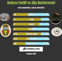 Andrea Favilli vs Ilija Nestorovski h2h player stats
