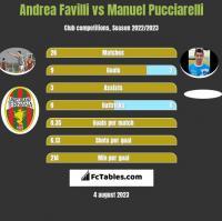Andrea Favilli vs Manuel Pucciarelli h2h player stats