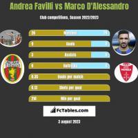 Andrea Favilli vs Marco D'Alessandro h2h player stats