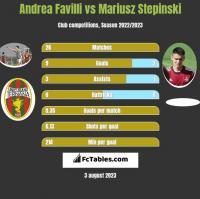 Andrea Favilli vs Mariusz Stepinski h2h player stats