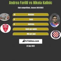 Andrea Favilli vs Nikola Kalinic h2h player stats