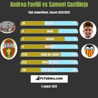 Andrea Favilli vs Samuel Castillejo h2h player stats