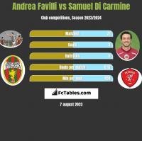 Andrea Favilli vs Samuel Di Carmine h2h player stats
