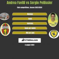 Andrea Favilli vs Sergio Pellissier h2h player stats