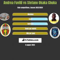 Andrea Favilli vs Stefano Okaka Chuka h2h player stats
