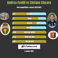 Andrea Favilli vs Stefano Sturaro h2h player stats