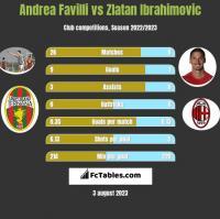 Andrea Favilli vs Zlatan Ibrahimovic h2h player stats