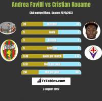Andrea Favilli vs Cristian Kouame h2h player stats