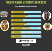 Andrea Favilli vs Bobby Adekanye h2h player stats