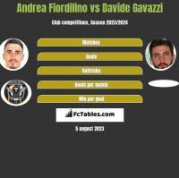 Andrea Fiordilino vs Davide Gavazzi h2h player stats