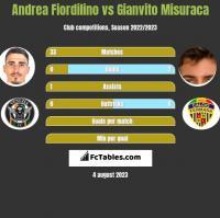 Andrea Fiordilino vs Gianvito Misuraca h2h player stats