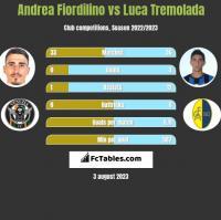 Andrea Fiordilino vs Luca Tremolada h2h player stats