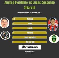 Andrea Fiordilino vs Lucas Cossenzo Chiaretti h2h player stats