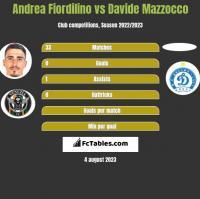 Andrea Fiordilino vs Davide Mazzocco h2h player stats