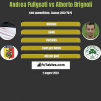 Andrea Fulignati vs Alberto Brignoli h2h player stats