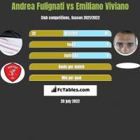 Andrea Fulignati vs Emiliano Viviano h2h player stats
