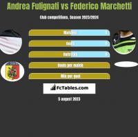Andrea Fulignati vs Federico Marchetti h2h player stats