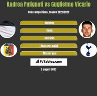 Andrea Fulignati vs Guglielmo Vicario h2h player stats