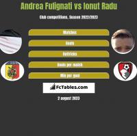 Andrea Fulignati vs Ionut Radu h2h player stats