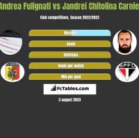 Andrea Fulignati vs Jandrei Chitolina Carniel h2h player stats