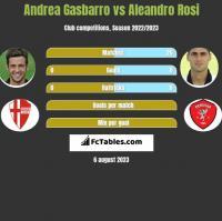 Andrea Gasbarro vs Aleandro Rosi h2h player stats