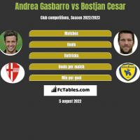 Andrea Gasbarro vs Bostjan Cesar h2h player stats