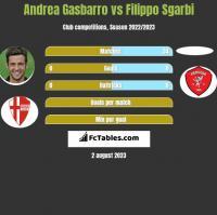 Andrea Gasbarro vs Filippo Sgarbi h2h player stats
