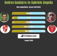 Andrea Gasbarro vs Gabriele Angella h2h player stats