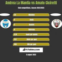Andrea La Mantia vs Amato Ciciretti h2h player stats