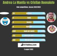Andrea La Mantia vs Cristian Buonaiuto h2h player stats