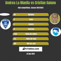 Andrea La Mantia vs Cristian Galano h2h player stats