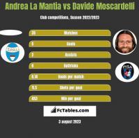 Andrea La Mantia vs Davide Moscardelli h2h player stats