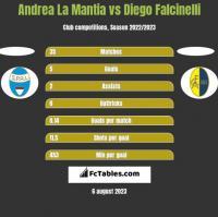 Andrea La Mantia vs Diego Falcinelli h2h player stats