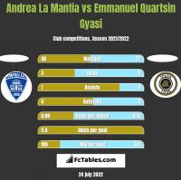 Andrea La Mantia vs Emmanuel Quartsin Gyasi h2h player stats