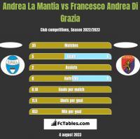 Andrea La Mantia vs Francesco Andrea Di Grazia h2h player stats