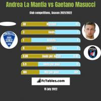Andrea La Mantia vs Gaetano Masucci h2h player stats