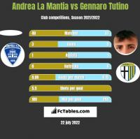 Andrea La Mantia vs Gennaro Tutino h2h player stats