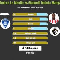 Andrea La Mantia vs Giannelli Imbula Wanga h2h player stats