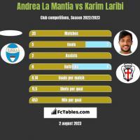 Andrea La Mantia vs Karim Laribi h2h player stats